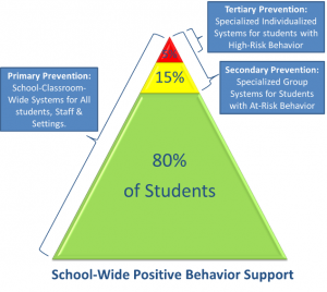 If you're familiar with the traditional, school-age PBIS model or had a  chance to look at the document I shared highlighting similarities and  differences ...