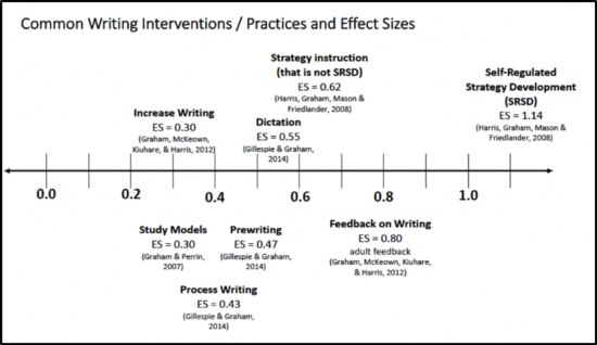 Common Writing Interventions and Effect Sizes