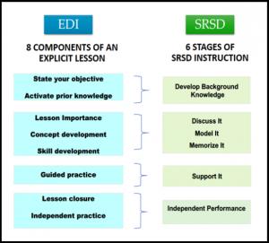 Crosswalk of EDI and SDI