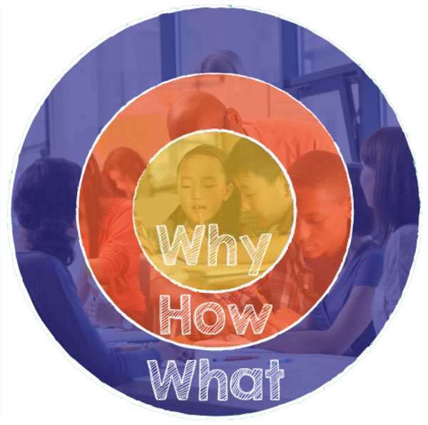 """""""Why"""" in yellow inner circle, """"How"""" in middle orange circle, """"What"""" in outer purple circle"""